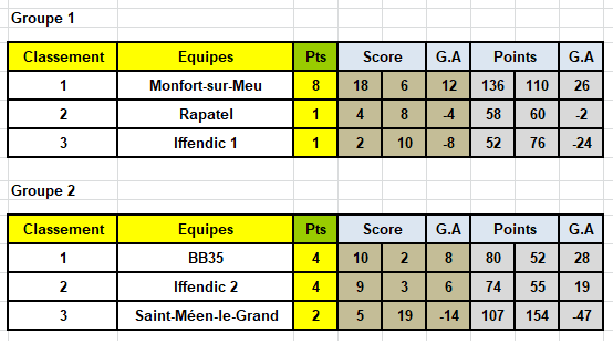 2020_2021_Championnat35Classement02